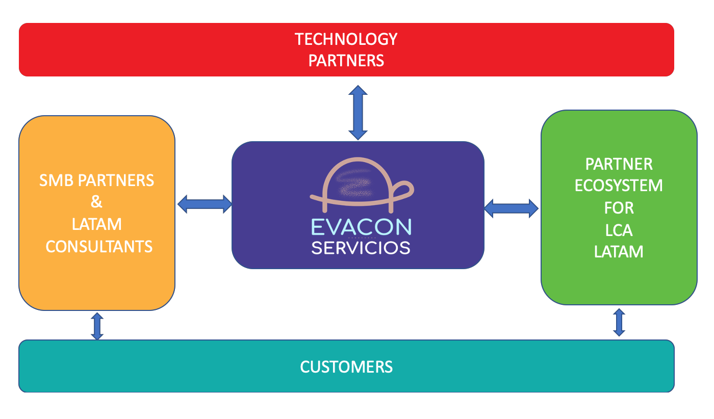 Modelo de negocio de EVACON